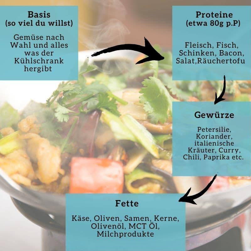 Bonus 1:1 Coaching Rezepte Baukasten Gemüsepfanne Florence Ketoworld
