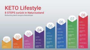 8 steps zum keto Lifestyle und in Ketose mit exogenen Ketonen