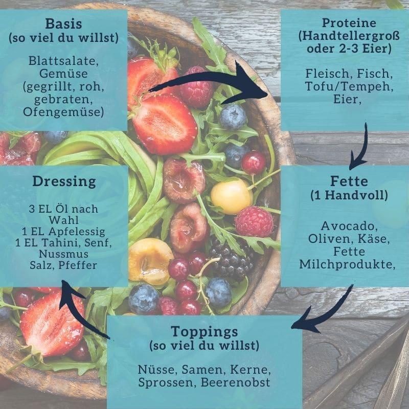 Bonus 1:1 Coaching Rezepte Baukasten Salat Florence Ketoworld