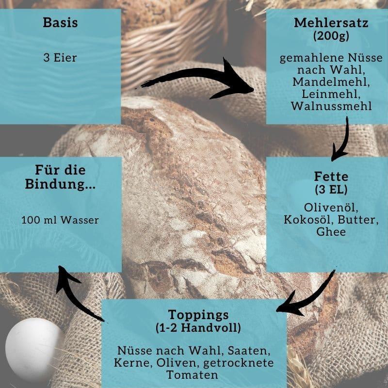 Bonus 1:1 Coaching Rezepte Baukasten Brot Florence Ketoworld
